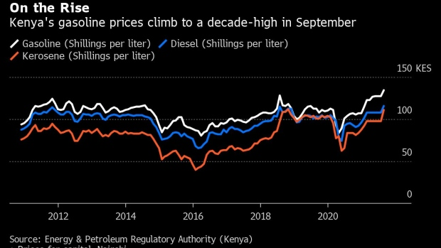 bc-kenya-raises-cost-of-gasoline-to-the-highest-in-10-years.png